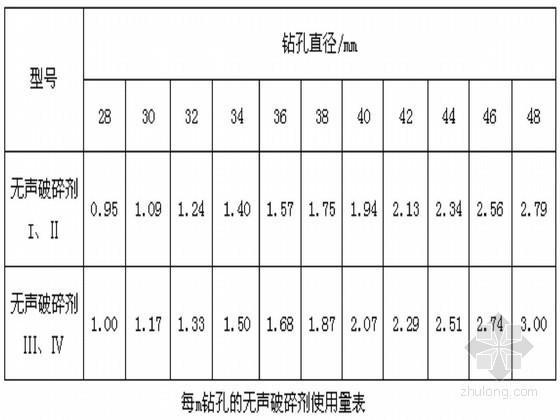 [深圳]城市道路工程边坡加固静态爆破专项施工方案