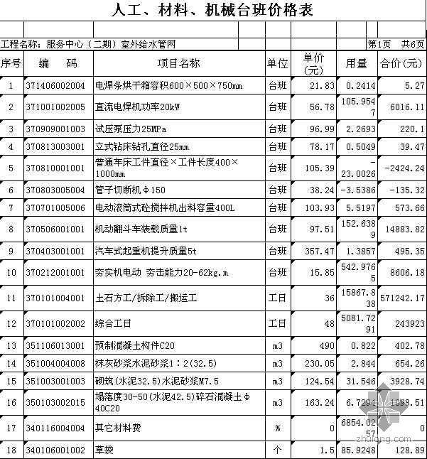 厦门某服务中心室外供水管网工程清单报价实例(2007-10)