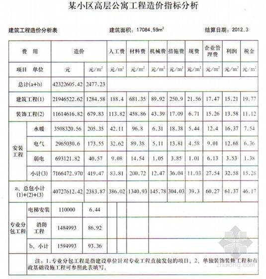 [山东]某小区高层工程造价指标分析(2012-10)
