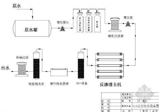 0.5立方饮水设备图