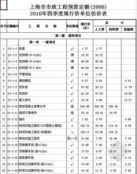 上海市2010年四季度市政工程预算定额单位估价表