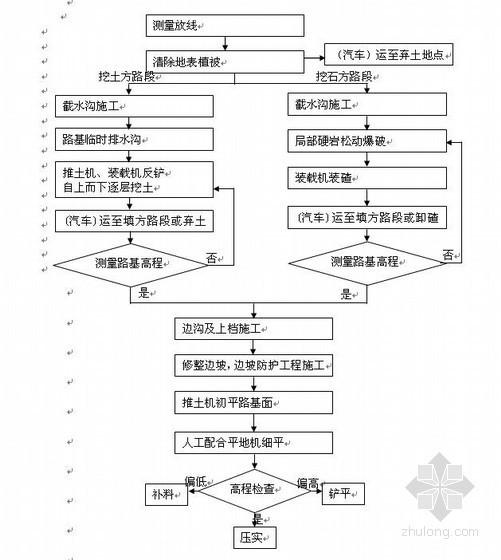 重庆煤电化基地城市主干道施工组织设计