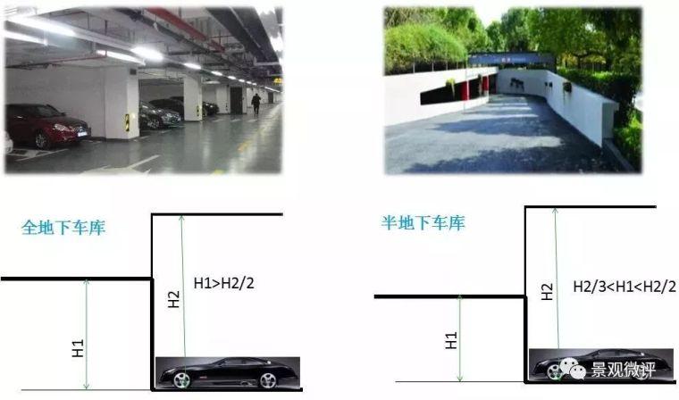 图解-地下车库设计规范