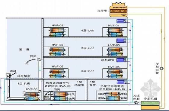 解析暖通空调系统的设计要点(运行案例)