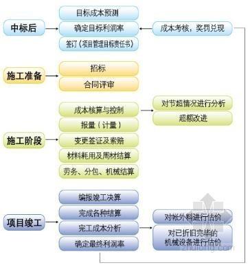 建筑工程施工企业竣工结算管理业务流程