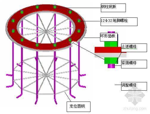 钢结构预埋件精度控制及整体测量定位技术