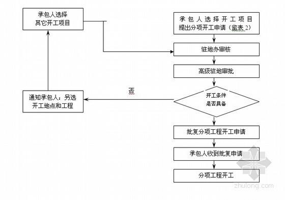 路桥隧工程监理工作流程图(全面)