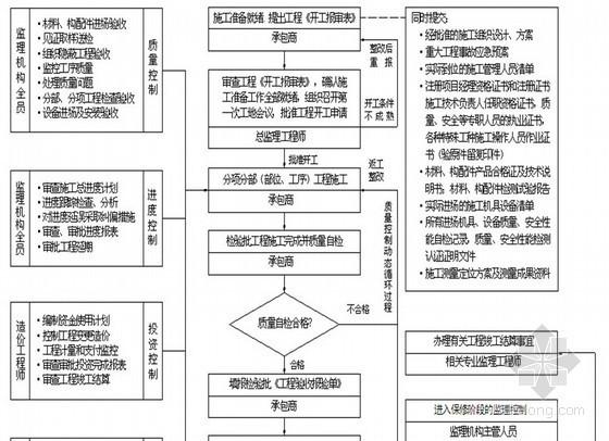 [山东]工厂综合建设项目监理规划(土建 安装 装修 流程图)