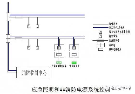 电气消防联动控制系统设计思路_1