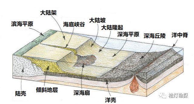 史上最经典、最实用的20张地质学图!_10
