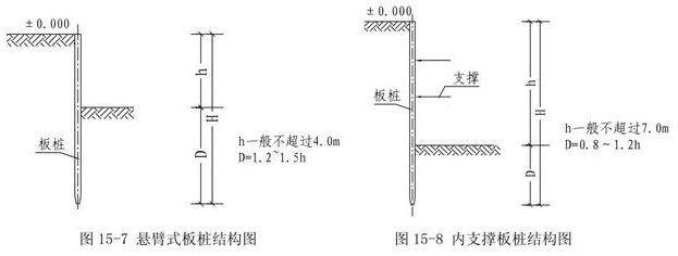 板桩墙支护结构分类解析