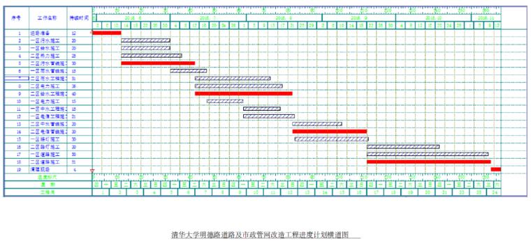清华大学明德路市政工程综合管网及道路施工组织设计(126页)_7