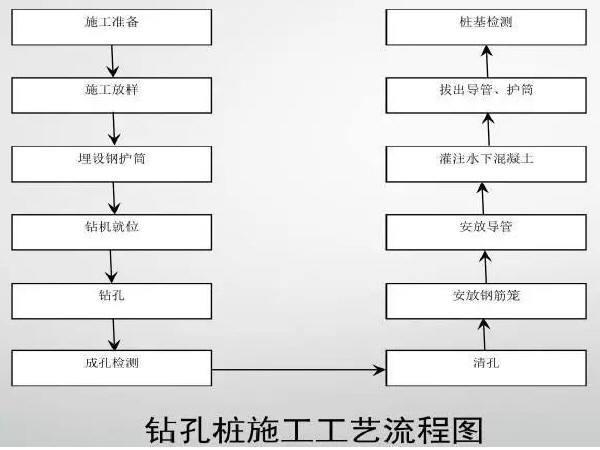 桥梁工程标准化施工过程,史上最全面的知识~~