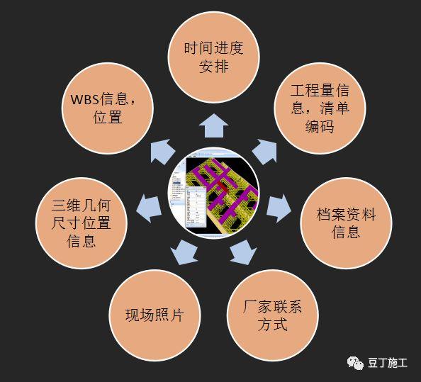 大型复杂项目应用BIM实例,保工期、提工效_5