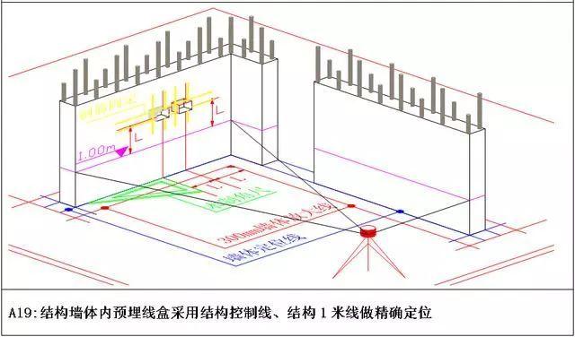 测量放线施工标准化做法图册,精细到每一步!_14