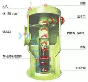 一体化预制泵站应用技术_5