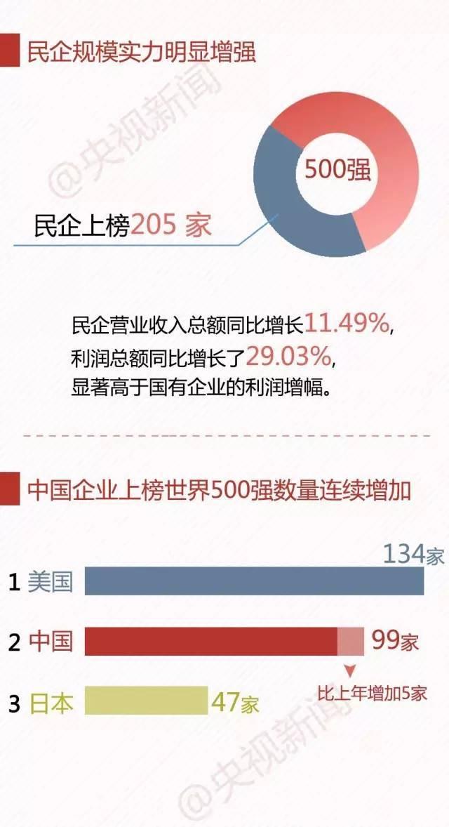 2016中国民企业500强,建筑企业入榜58家(附入榜单)_11