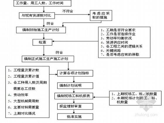 防护防洪监理实施细则资料下载-桥梁连接线建设工程监理实施细则(附流程图)