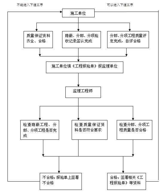 [安徽]框剪结构办公综合楼建筑节能工程监理实施细则