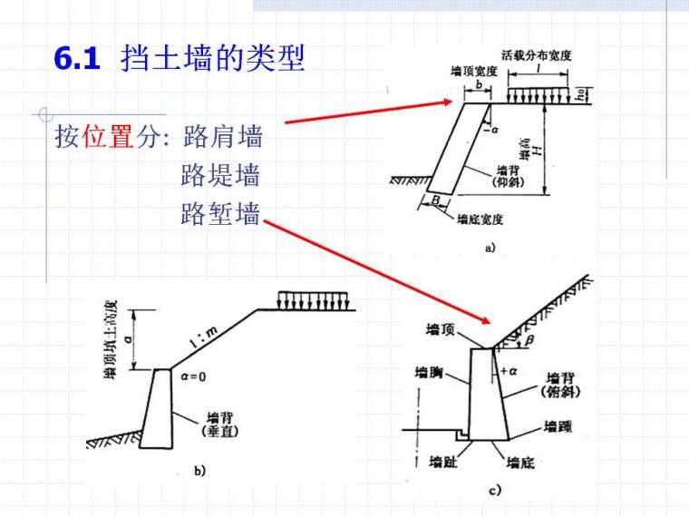 路基挡土墙工程分类构造及计算分析讲义40页