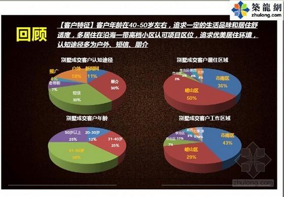 [青岛]2014年奢华住宅项目营销策略分析(图文并茂 132页)