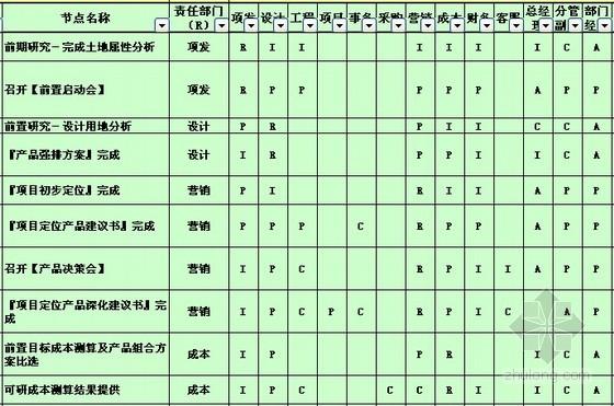 [标杆房企]房地产开发流程职责分解矩阵(详尽表格)
