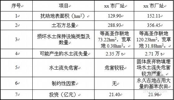 [黑龙江]钛矿开采区工程水土保持与防治作业方案