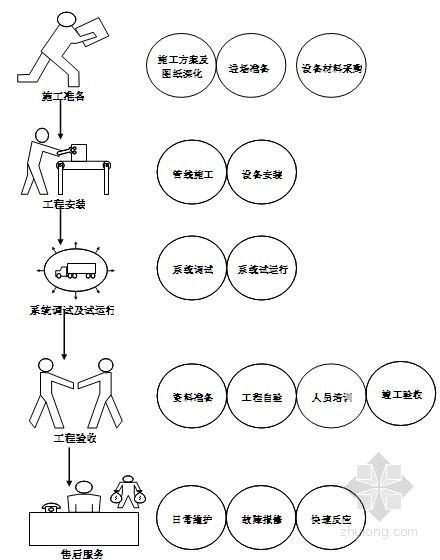 UPS安装施工组织设计资料下载-[厦门]某花园小区智能化系统施工组织设计