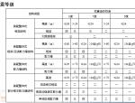 [中建]装配式混凝土结构设计及施工技术(共59页)