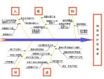 【QC成果】加强钢筋保护层质量控制