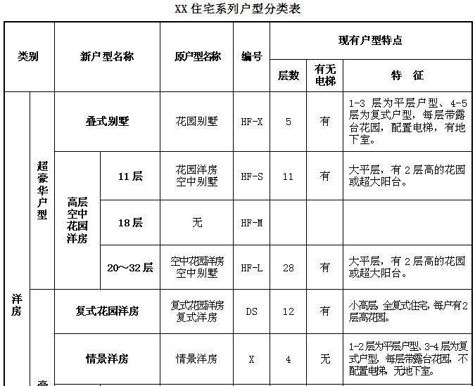 知名地产集团项目设计的规范标准114页(附多图)