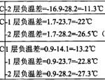 深圳红树西岸地下室温差效应分析计算