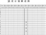 信达水岸茗都楼施工组织设计(共172页,含横道图)