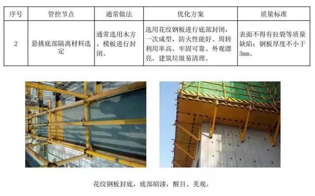 悬挑脚手架搭设施工工艺标准,样板审核制实施案例!_8
