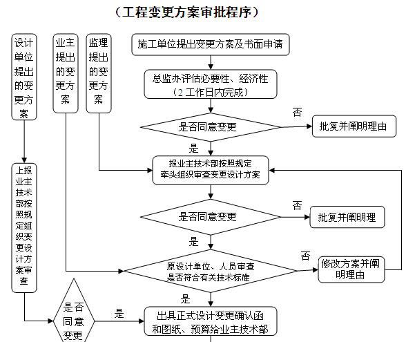 高速公路建设管理制度(206页,编制详细)_3