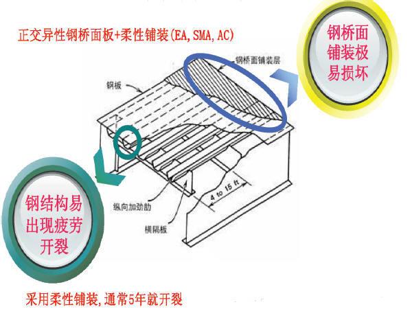 正交异性钢桥面铺装的问题及对策50页PPT
