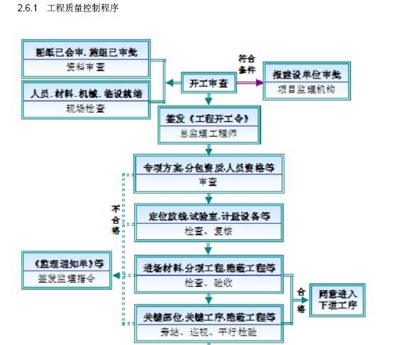 [成都]大型市政桥梁工程监理规划(202页,图文丰富)_8