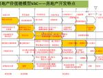 商业物业管理基础培训讲义(案例分析)