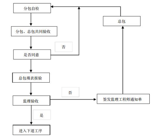 [湖南]高层框架结构商住楼工程监理细则