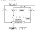 [安徽]道路绿化工程监理大纲(245页,技术标)