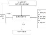 [江苏]展销中心室内装饰工程监理规划及监理细则