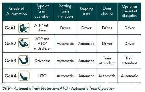 干货 无人驾驶地铁详解,看这一篇就够了!