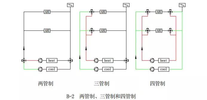 中央空调水系统设计教程_3