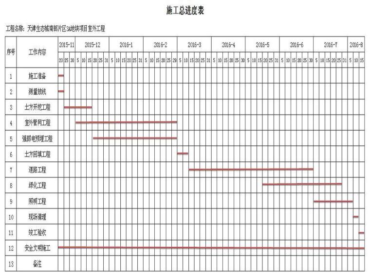 [天津]3A地块项目商业住宅工程技术标(111页)