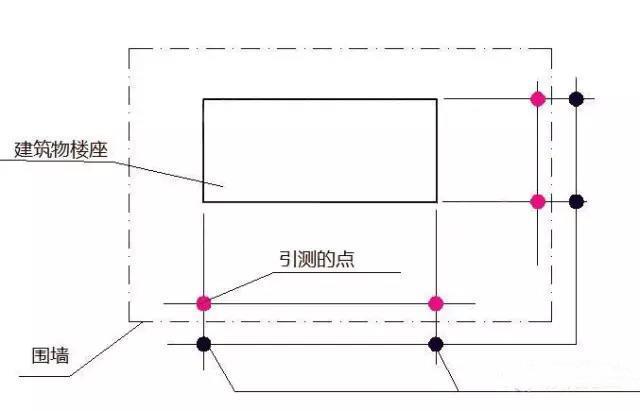 建筑物放线、基础施工放线、主体施工放线_3