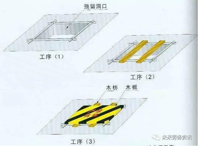 建筑施工现场各种洞口防护安全做法!_2