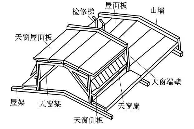 轻型门式刚架钢结构--荷载计算