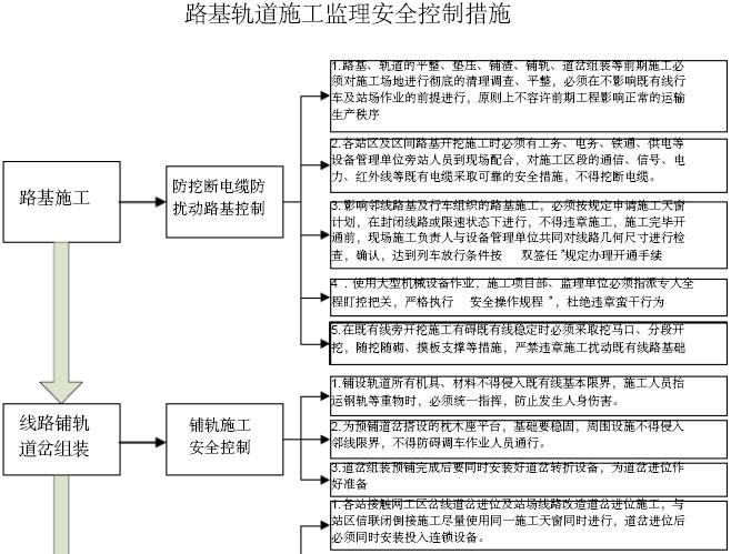 铁路工程建设标准化监理站管理手册(306页,图文丰富)_10