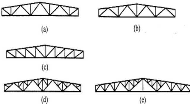 钢结构屋面檩条布置图
