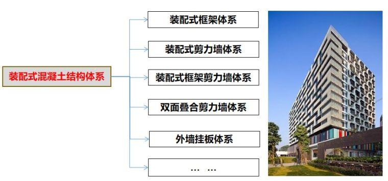 图解常见装配整体式混凝土结构体系